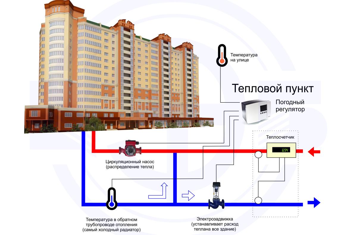 Как осуществляется погодное регулирование систем отопления?